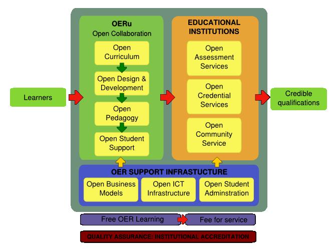 OERu logic model